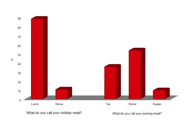 Dinner, lunch, tea or supper – Poll Results