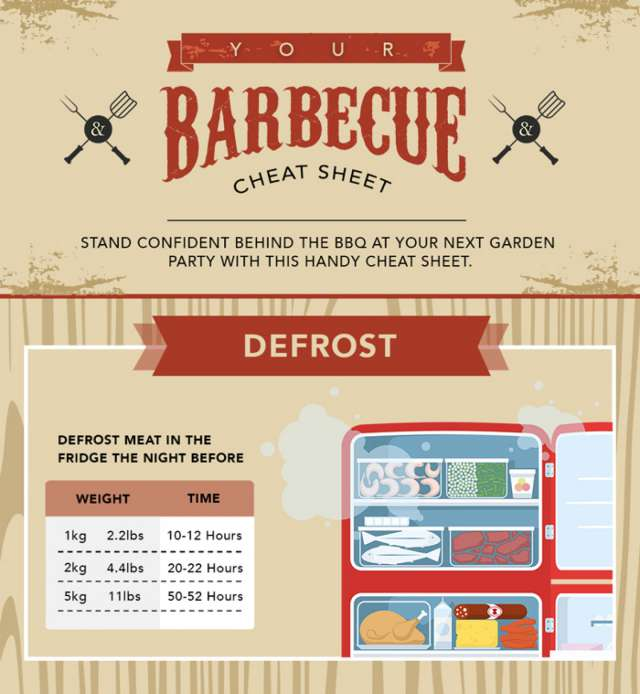 Surviving the barbecue: cheat sheet post image